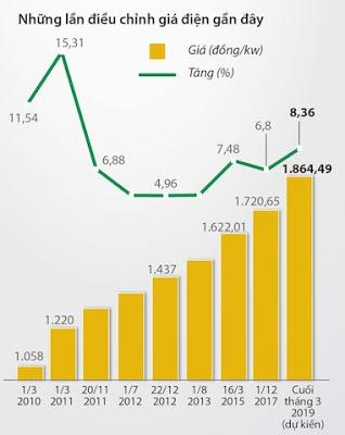 Biểu theo dõi tăng giá điện từ 2010 trở lại đây (hình: baomoi.com)