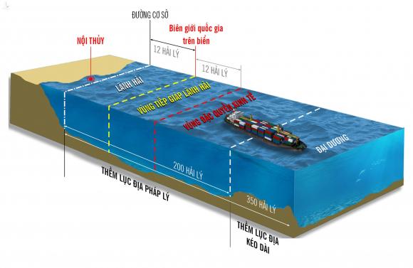 Các vùng biển của một quốc gia ven biển theo quy định luật pháp quốc tế. Infographic: Quang Huy