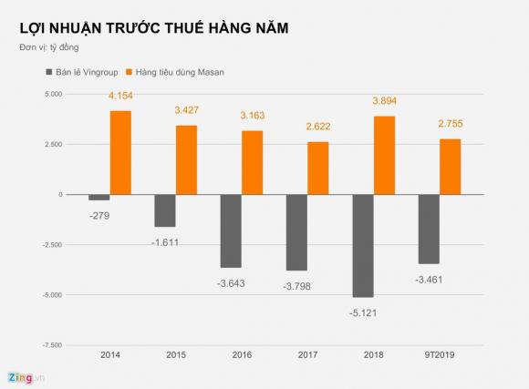 Nguon goc tai san ty USD cua ong Ho Hung Anh va Nguyen Dang Quang hinh anh 3 LOI_NHUAN_TRUOC_THUE_HANG_NAM_zing.jpg