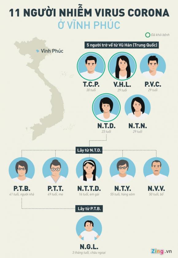 Vinh Phuc keu goi 192 nguoi roi khoi xa Son Loi quay lai dia phuong hinh anh 2 INFO_11_nguoi_VP.jpg