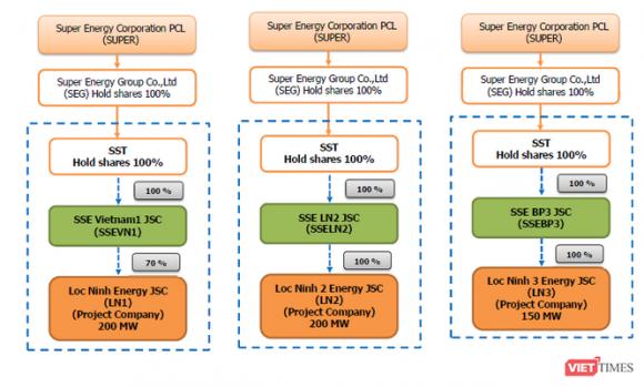 China Power Construction: Siêu nhà thầu Trung Quốc ở các dự án điện Việt Nam - ảnh 2