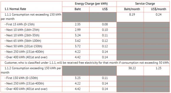 Áp dụng giá điện bậc thang nhưng tại sao lại theo cơ số tiến mà không phải là lùi? - ảnh 4