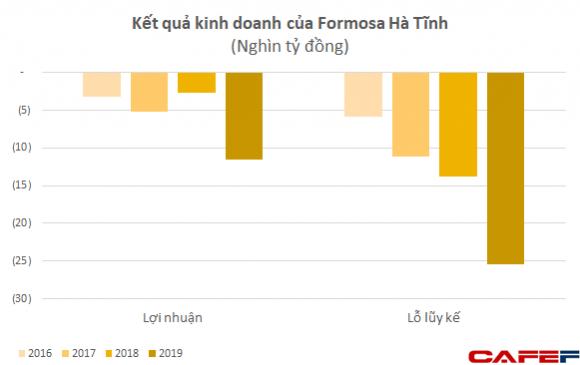 Formosa Hà Tĩnh đã lỗ lũy kế hơn 1 tỷ USD sau 2 năm đi vào hoạt động - Ảnh 1.
