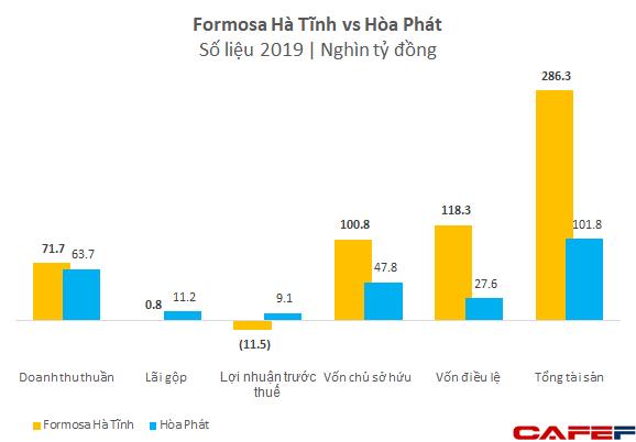 Formosa Hà Tĩnh đã lỗ lũy kế hơn 1 tỷ USD sau 2 năm đi vào hoạt động - Ảnh 2.