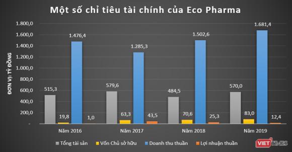 """VNVC, Eco Pharma: Những """"cỗ máy in tiền"""" của đại gia ngành y Ngô Chí Dũng - ảnh 1"""