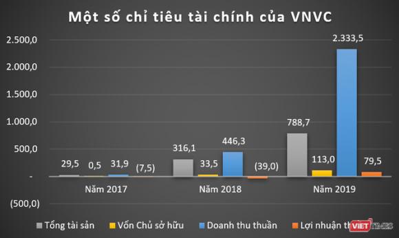 """VNVC, Eco Pharma: Những """"cỗ máy in tiền"""" của đại gia ngành y Ngô Chí Dũng - ảnh 2"""