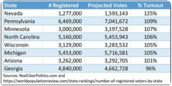 Tỷ lệ này còn được gây ấn tượng hơn khi có báo cáo ghi nhận rằng, số cử tri đi bầu tại một số tiểu bang còn nhiều hơn cả tổng số dân của tiểu bang ấy.