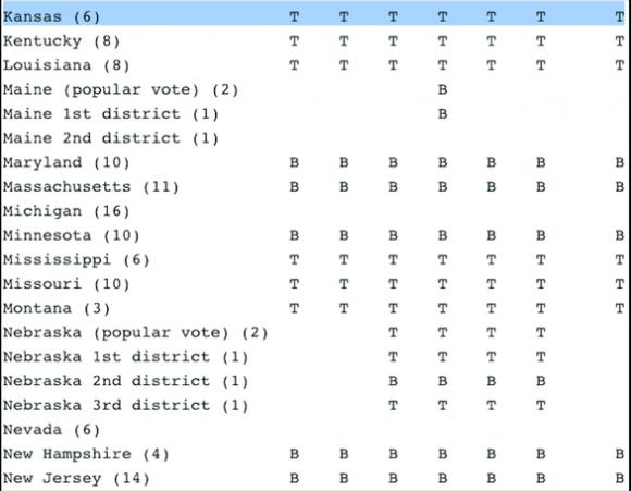 Kết quả bầu cử Mỹ: 7 cơ quan truyền thông lớn cho 7 số liệu khác nhau - Ảnh 3.