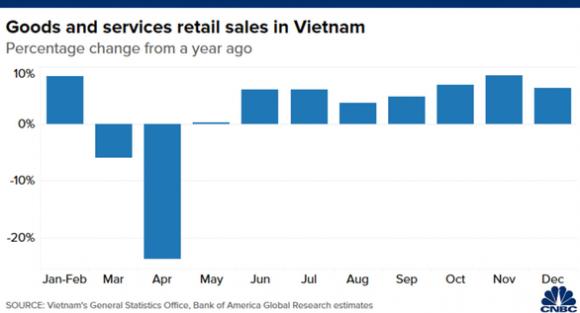 CNBC: Không phải Trung Quốc, Việt Nam mới là nền kinh tế đỉnh nhất châu Á 2020 - Ảnh 5.