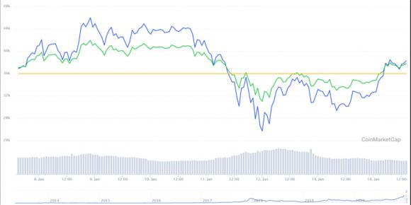Biến động giá bitcoin trên thị trường trong tuần qua.