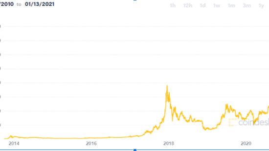 Giá của Bitcoin (theo USD) từ khi xuất hiện trên sàn giao dịch suốt 6 năm nay (Nguồn Bitcoin Price)