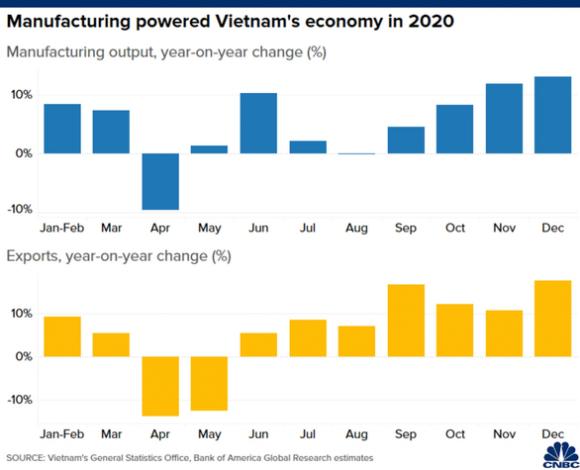 CNBC: Không phải Trung Quốc, Việt Nam mới là nền kinh tế đỉnh nhất châu Á 2020 - Ảnh 4.