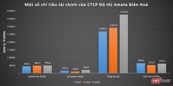Đại gia Thái Lan 'hái ra tiền' từ KCN Amata Biên Hoà ảnh 1