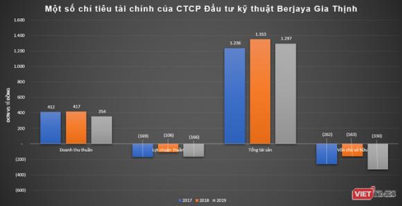 Berjaya Gia Thịnh - đối tác BCC của Vietlott - âm sâu vốn cʜủ sở hữu ảnh 3
