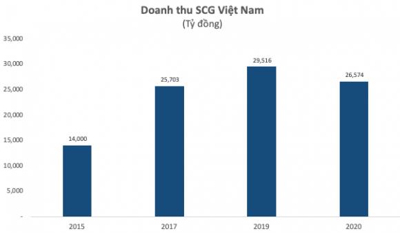 Không tiếc tiền M&A, tập đoàn Thái SCG đã sở hữu khối tài sản 5 tỷ USD tại VN với cả loạt công ty hàng đầu ngành hóa dầu, bao bì, vật liệu xây dựng - Ảnh 3.