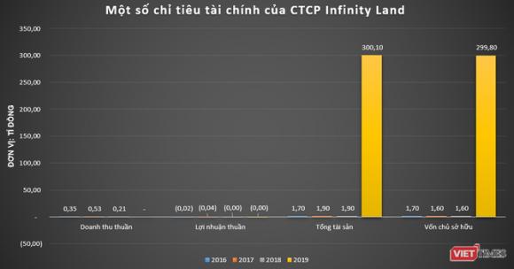 Chìm trong thua lỗ, Infinity Land vẫn hút nửa nghìn tỉ từ trái phiếu ảnh 1