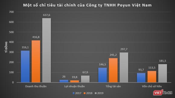 Bất ngờ thành ổ dịch Covid-19, Công ty Poyun Việt Nam của ai, làm ăn thế nào? ảnh 1