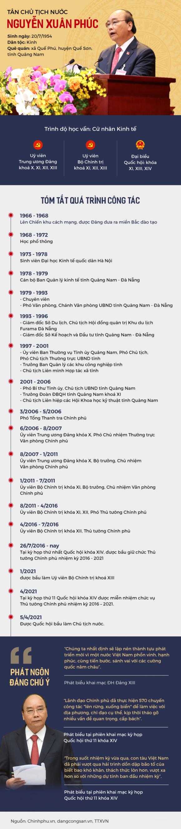 Con đường sự nghiệp của tân Chủ tịch nước Nguyễn Xuân Phúc - Ảnh 1.