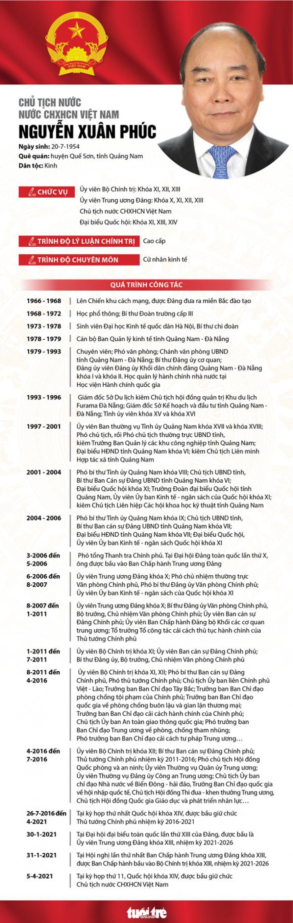 Ông Nguyễn Xuân Phúc trở thành tân Chủ tịch nước - Ảnh 2.