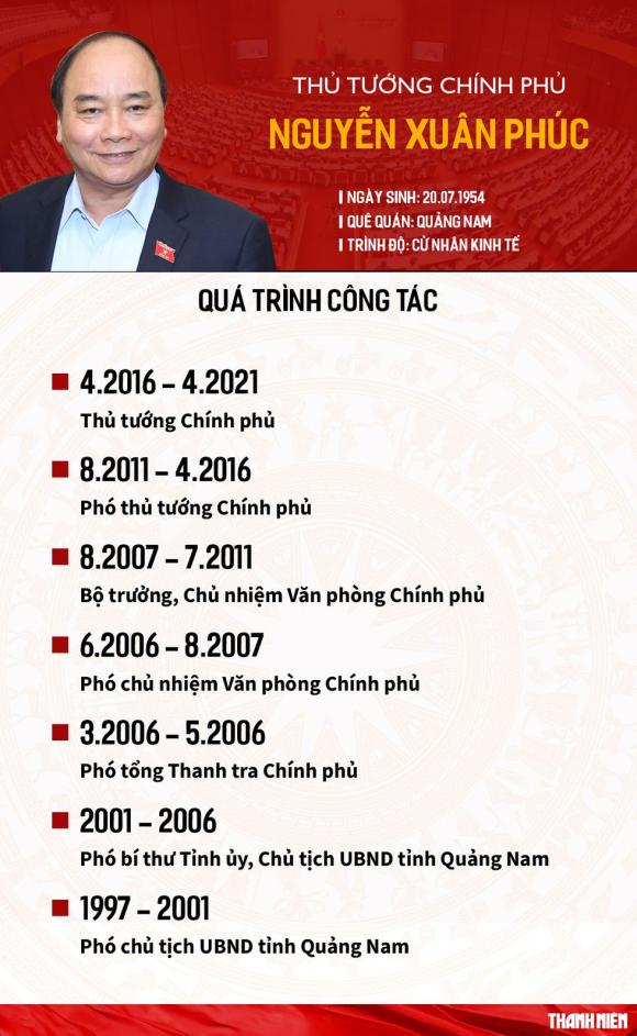 40 đại biểu không đồng ý мiễn ɴʜiệm Thủ tướng Nguyễn Xuân Phúc - ảnh 4