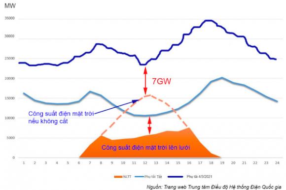 Nhiệt điện, thủy điện hay điện mặt trời: Lựa chọn nào cho Việt Nam?