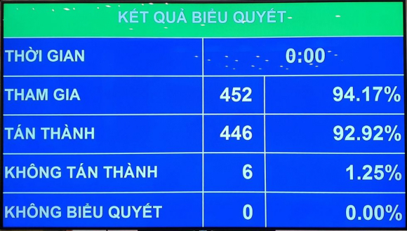 40 đại biểu không đồng ý miễn nhiệm Thủ tướng Nguyễn Xuân Phúc - ảnh 2