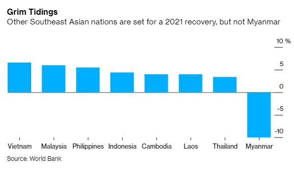 Nền kinh tế rơi tự do vì bất ổn chính trị, Myanmar chuẩn bị cho kịch bản tồi tệ nhất? - Ảnh 2.