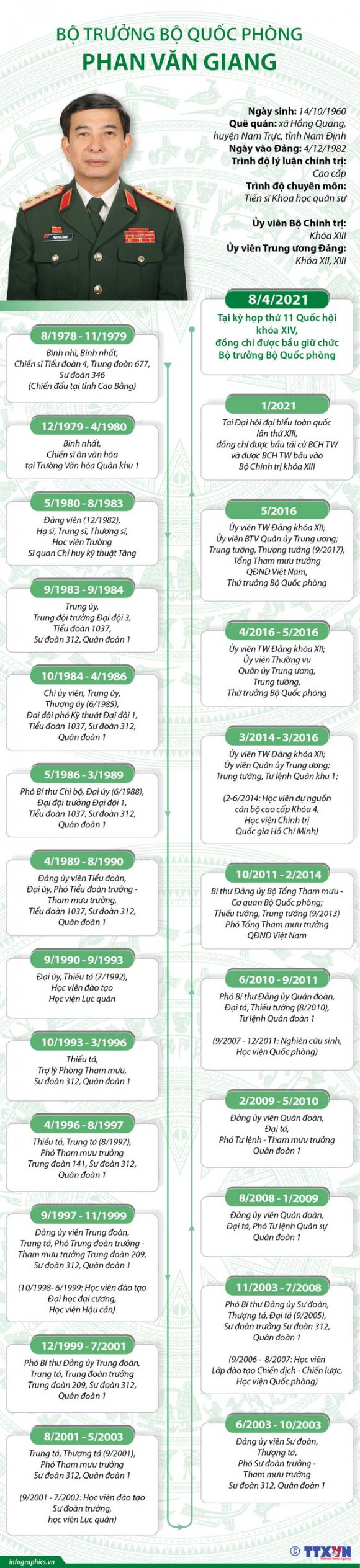 Tóm tắt tiểu sử Bộ trưởng Bộ Quốc phòng Phan Văn Giang - Ảnh 2.