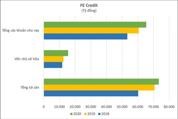 Lý giải thương vụ FE Credit: Định giá 2,8 tỷ USD liệu có cao và tầm nhìn của SMBC tại thị trường Việt Nam - Ảnh 6.