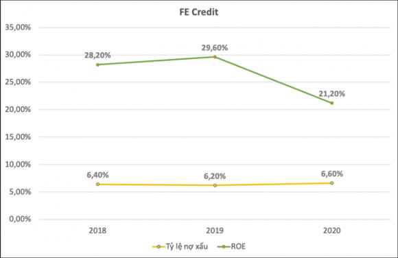 Lý giải thương vụ FE Credit: Định giá 2,8 tỷ USD liệu có cao và tầm nhìn của SMBC tại thị trường Việt Nam - Ảnh 3.