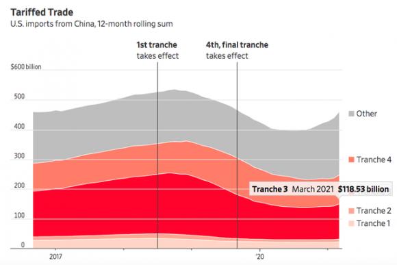 WSJ: Nhờ đâu Việt Nam vượt nhiều nước lớn, trở thành nguồn nhập khẩu thứ 6 của Mỹ? - Ảnh 5.