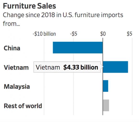 WSJ: Nhờ đâu Việt Nam vượt nhiều nước lớn, trở thành nguồn nhập khẩu thứ 6 của Mỹ? - Ảnh 6.