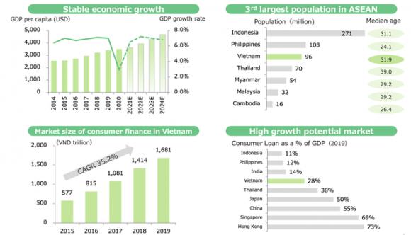 Lý giải thương vụ FE Credit: Định giá 2,8 tỷ USD liệu có cao và tầm nhìn của SMBC tại thị trường Việt Nam - Ảnh 5.