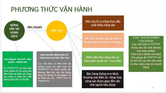 Bộ trưởng Lê Minh Hoan: G.i.ả.i c.ứ.u làm ᴛổn ᴛнươɴɢ thêm nông dân, Bộ NNPTNT cùng 3 đoàn thể sẽ bán nông sản cho ND - Ảnh 7.