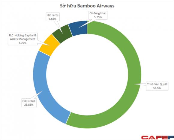 Hàng trăm triệu cổ phiếu Bamboo Airways được dùng làm tài sản đảm bảo khoản vay với mức giá 8.500 đồng/cp - Ảnh 1.