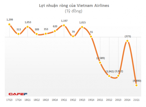 Gói tín dụng 4.000 tỷ đồng sắp về giải cơn khát thanh khoản cho Vietnam Airlines - Ảnh 1.