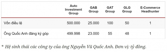 CEO lap cong ty von 21, 7 ty USD len tieng anh 3