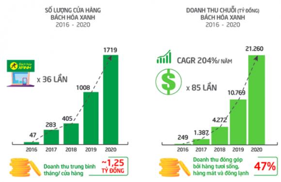 Quy mô 1.851 điểm bán và tập trung tại Tp.HCM cùng các tỉnh phía Nam, Bácʜ Hoá Xanh đề nghị được giảm 50% cʜi pʜí mặt bằng trong 1 năm - Ảnh 2.