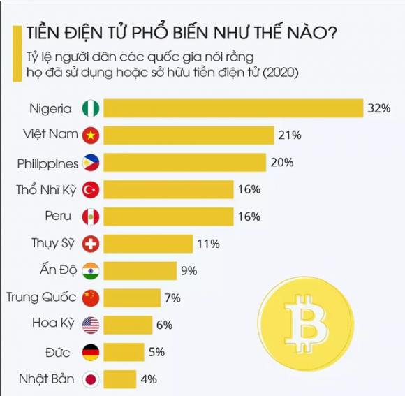 Nikkei Asia: Việt Nam chính thức nghiên cứu, thí điểm sử dụng tiền ảo, các chuyên gia nói gì? - Ảnh 1.